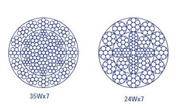 Дротяний канат з круглими пасмами 35W×7