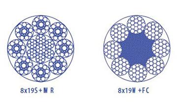 Дротяний канат з круглими пасмами 8×19